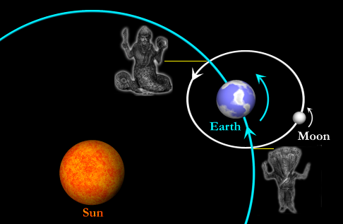 Rahu (North Node) and Ketu (South Node) Combinations
