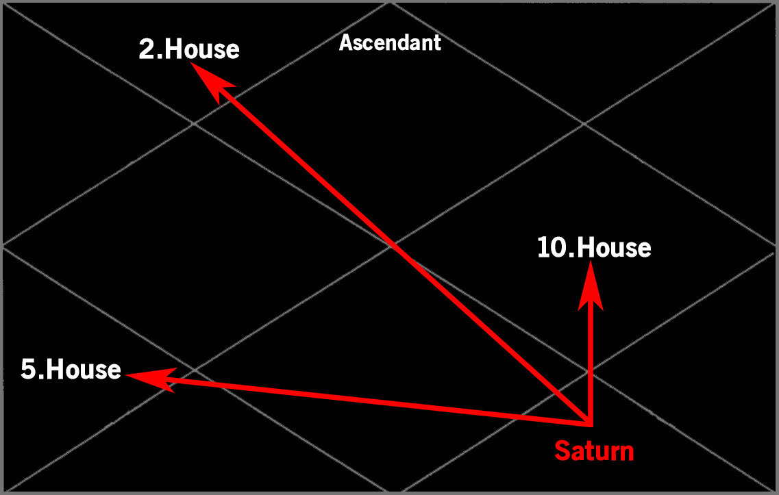 Will Take A While To Load* – Free Sidereal Astrology