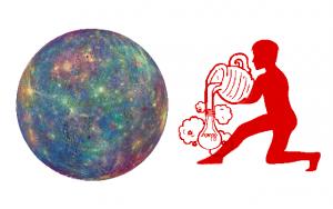 Mercury in Aquarius Free Sidereal Astrology Jyotish Vedic Zodiac Star Signs Constellations