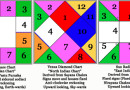 Divisional Charts