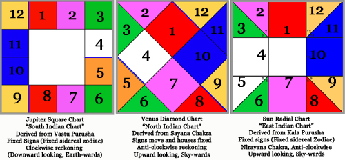 Divisional Charts Free Sidereal Astrology