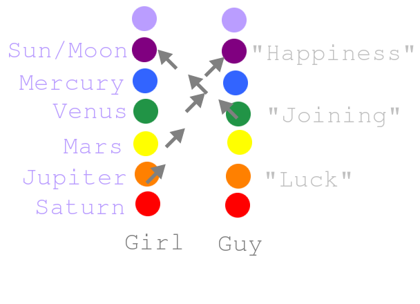 Astrology Attraction Compatibility – Are You Attracted To Them? Part 3 and 4: Venus and Jupiter