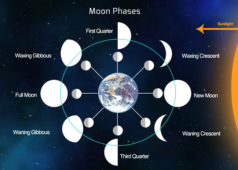 Sidereal Full/New Moon Lunar Phases