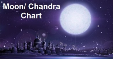 How To Moon/ Chandra Chart