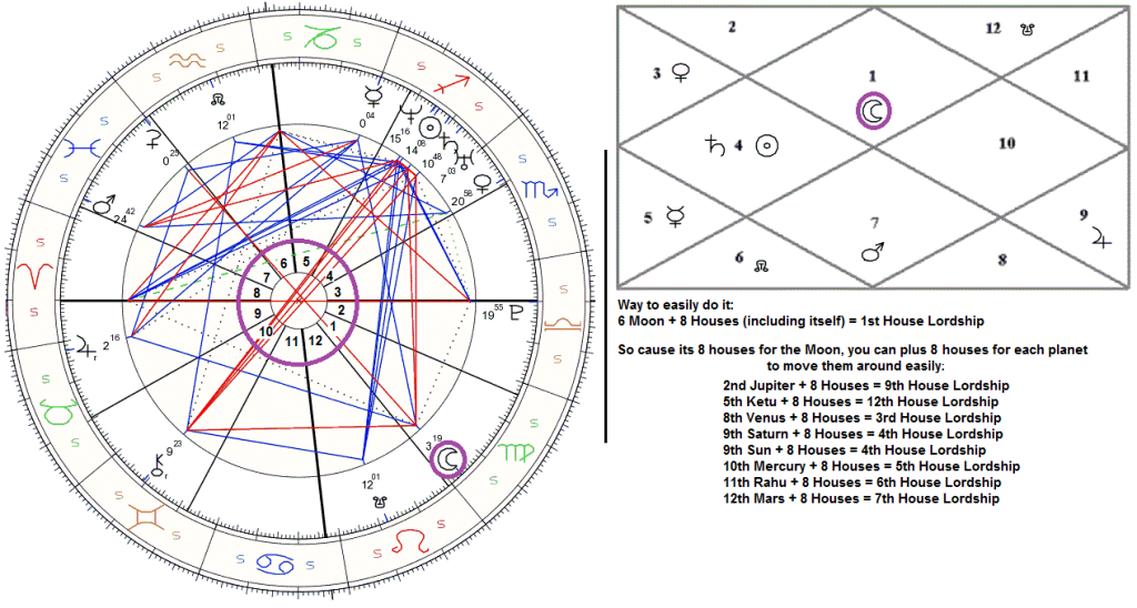 Moon Chandra Chart 2