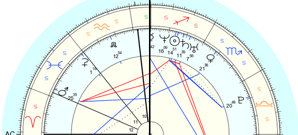 Chart difference between knowing Birth Time, or Without Time.