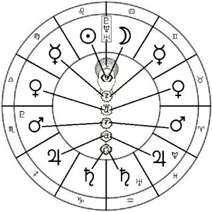 Planets and Chakras How Fast is Your Time?