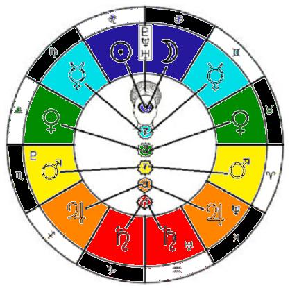 Free Sidereal Astrology Yin Yang