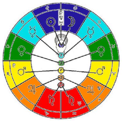 Free Sidereal astrology colours kundalini