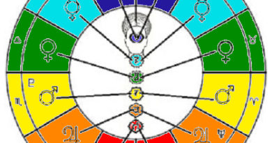 Free Sidereal astrology colours kundalini