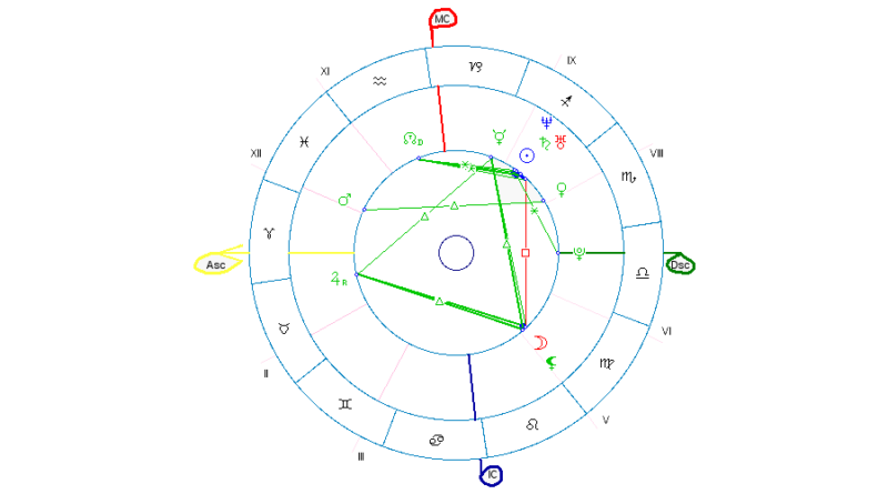 Ascendant Imum Coeli Descendant Midheaven Siren Watcher Free Sidereal Astrology