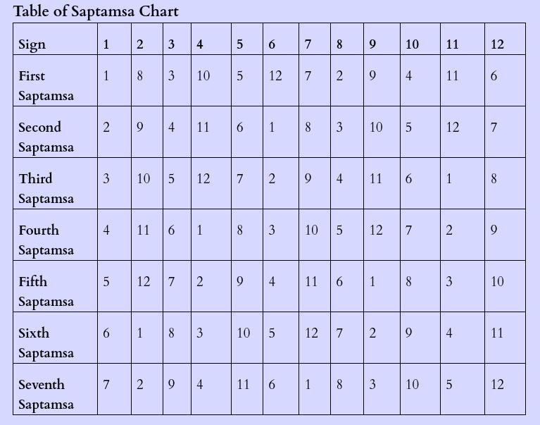 Saptamsa Chart