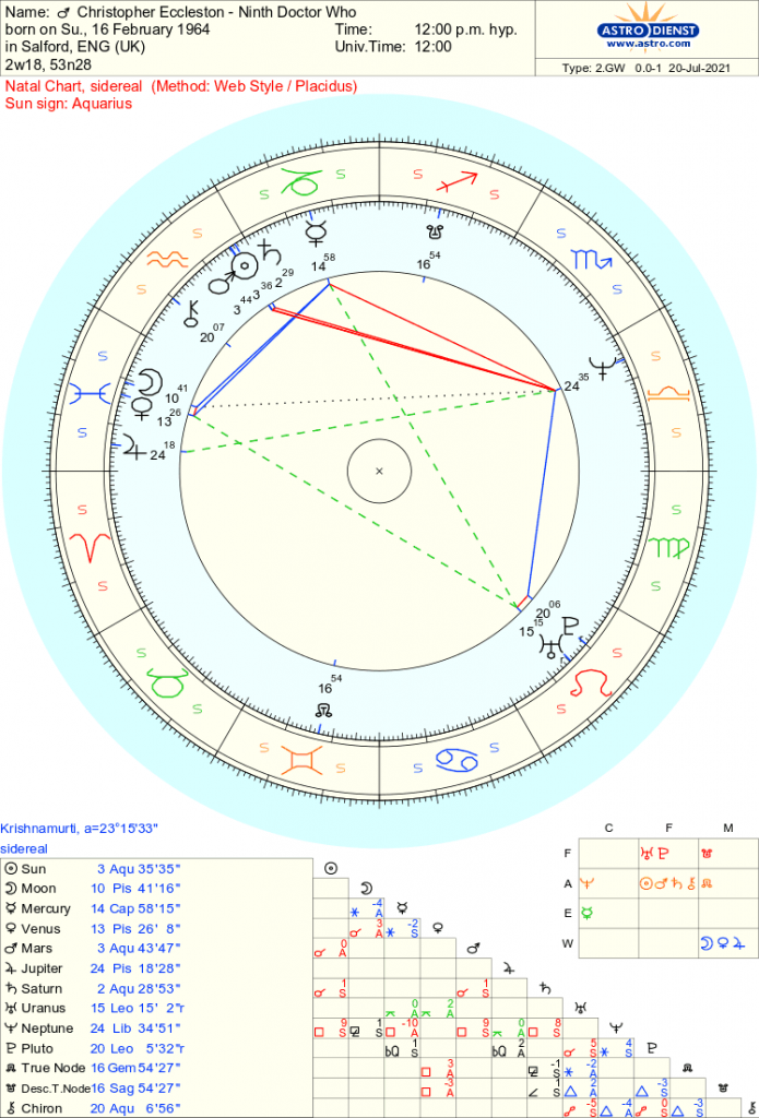Christopher Eccleston - Doctor Who - Free Sidereal Astrology