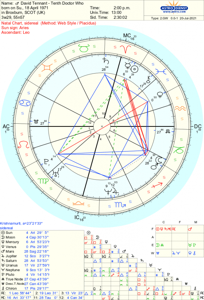 David Tennant - Doctor Who - Free Sidereal Astrology