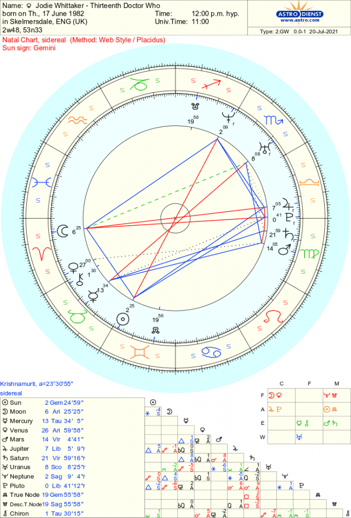 Jodie Whittaker - Doctor Who - Free Sidereal Astrology