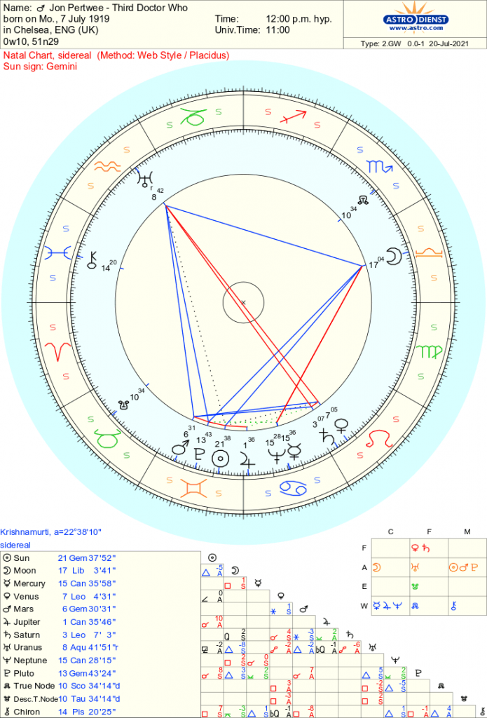 Jon Pertwee - Doctor Who - Free Sidereal Astrology