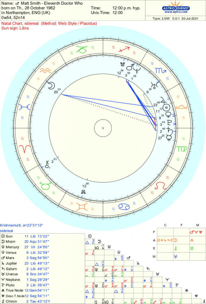 Matt Smith - Doctor Who - Free Sidereal Astrology