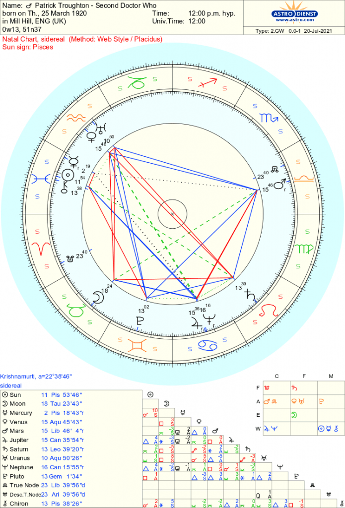 Patrick Troughton - Doctor Who - Free Sidereal Astrology