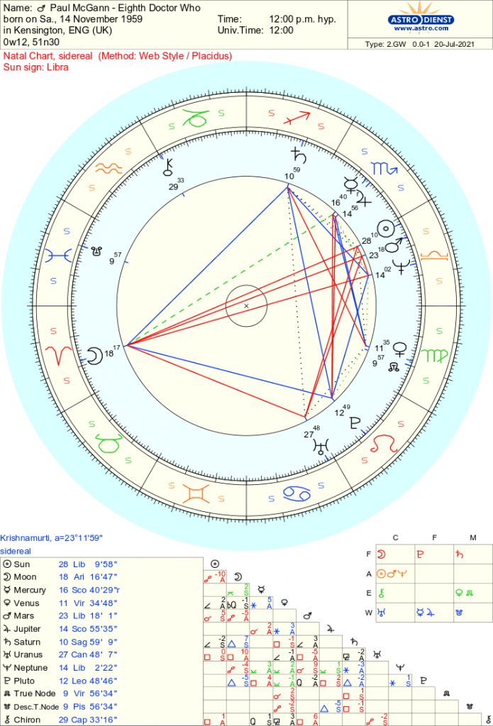 Paul McGann - Doctor Who - Free Sidereal Astrology