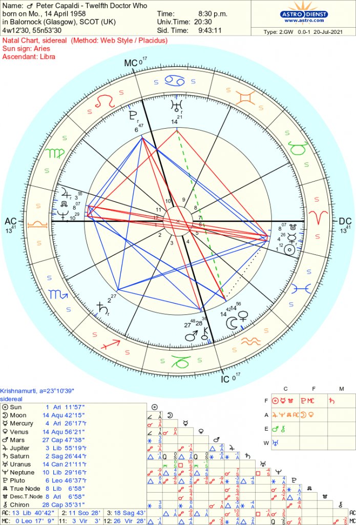 Peter Capaldi - Doctor Who - Free Sidereal Astrology
