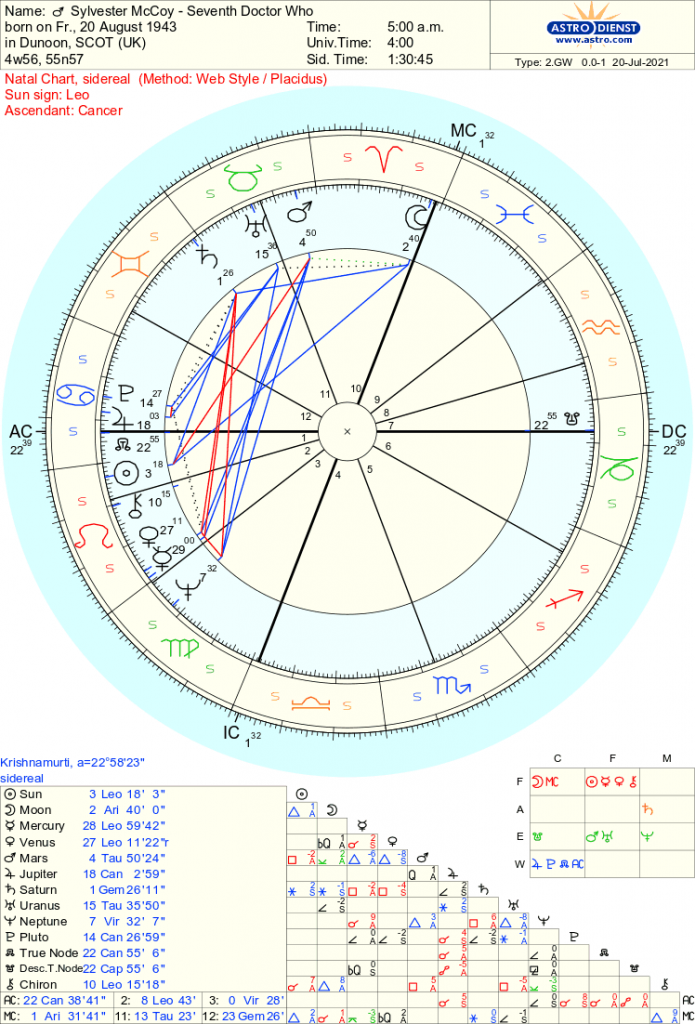 Sylvester McCoy - Doctor Who - Free Sidereal Astrology