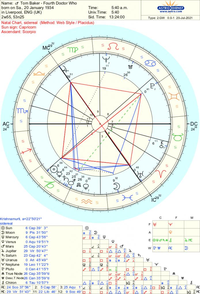 Tom Baker - Doctor Who - Free Sidereal Astrology