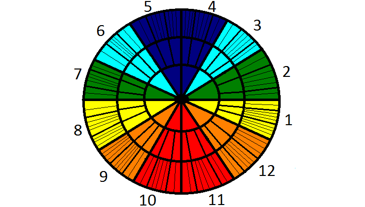 Houses Free Sidereal Astrology