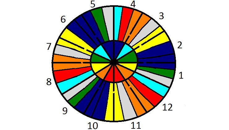 Nakshatra Free Sidereal Astrology